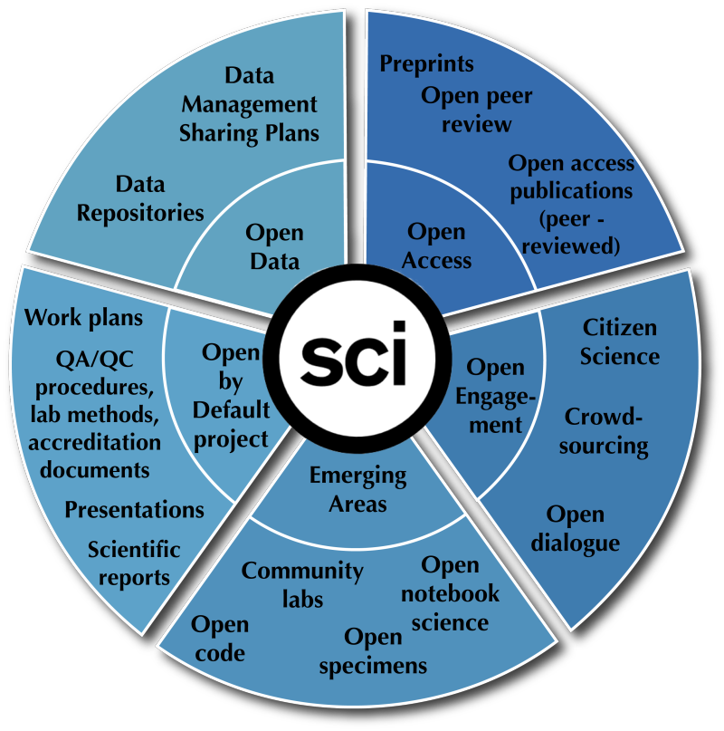 [open science pie chart diagram depicting open access, open data, open engagement, emerging areas and the open by default project]