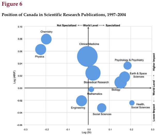 [Figure 6 - Position of Canada in Scientific Research Publications]