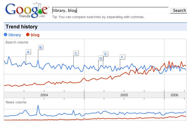 [library vs blog]